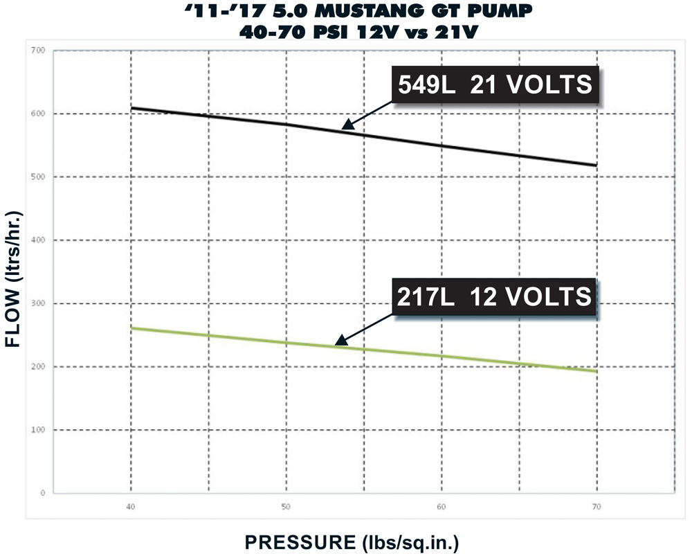 02 2011 2017 5.0 Mustang GT Pump 40 70 PSI 12V VS 21V 1000 800 boost a pump kenne bell kenne bell boost a pump wiring diagram at soozxer.org