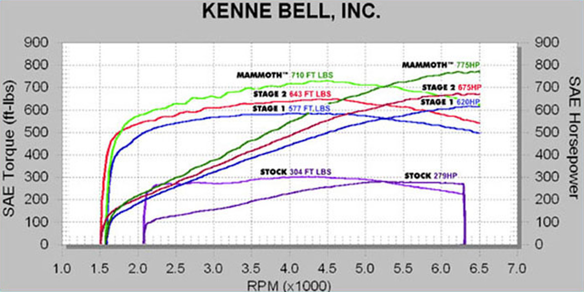 Mammoth System Kit Kenne Bell