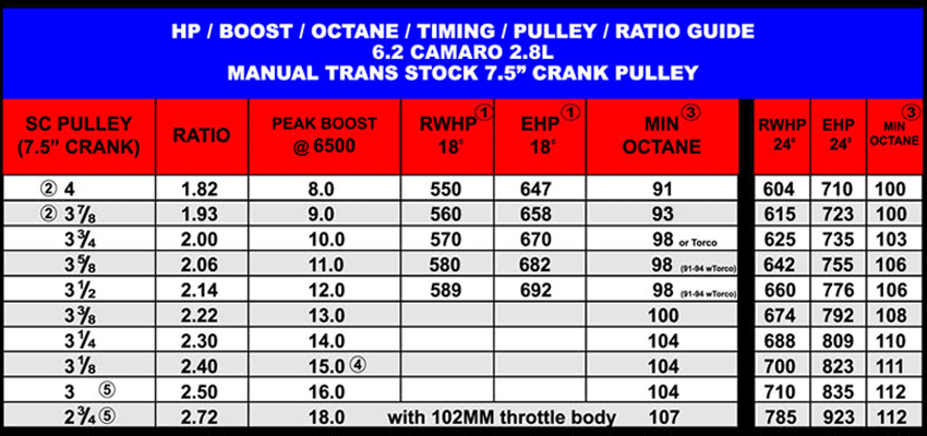Images of Vortech Supercharger Pulley Chart - #rock-cafe