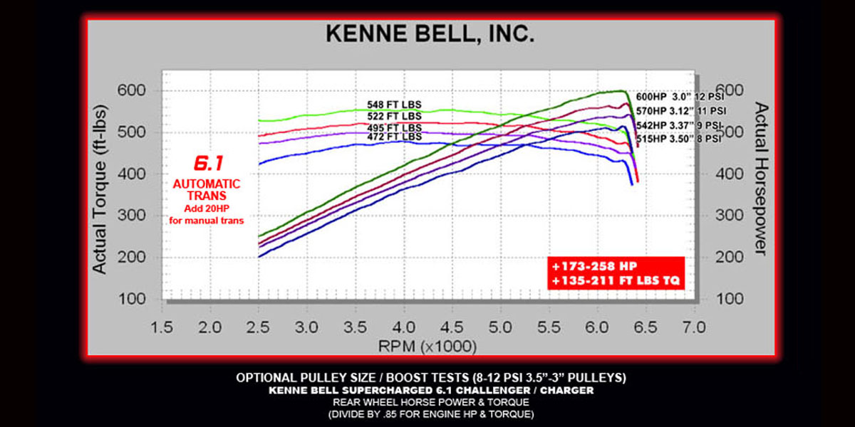 Dodge Kenne Bell. Still Pulling Hard At 6300 Note The Flat Torque Curve As Pared To Stock A Whopping 130 Ft Lbs Only 2500 Rpm 300. Chrysler. Chrysler 300 2 7 Serpentine Belt Diagram At Guidetoessay.com