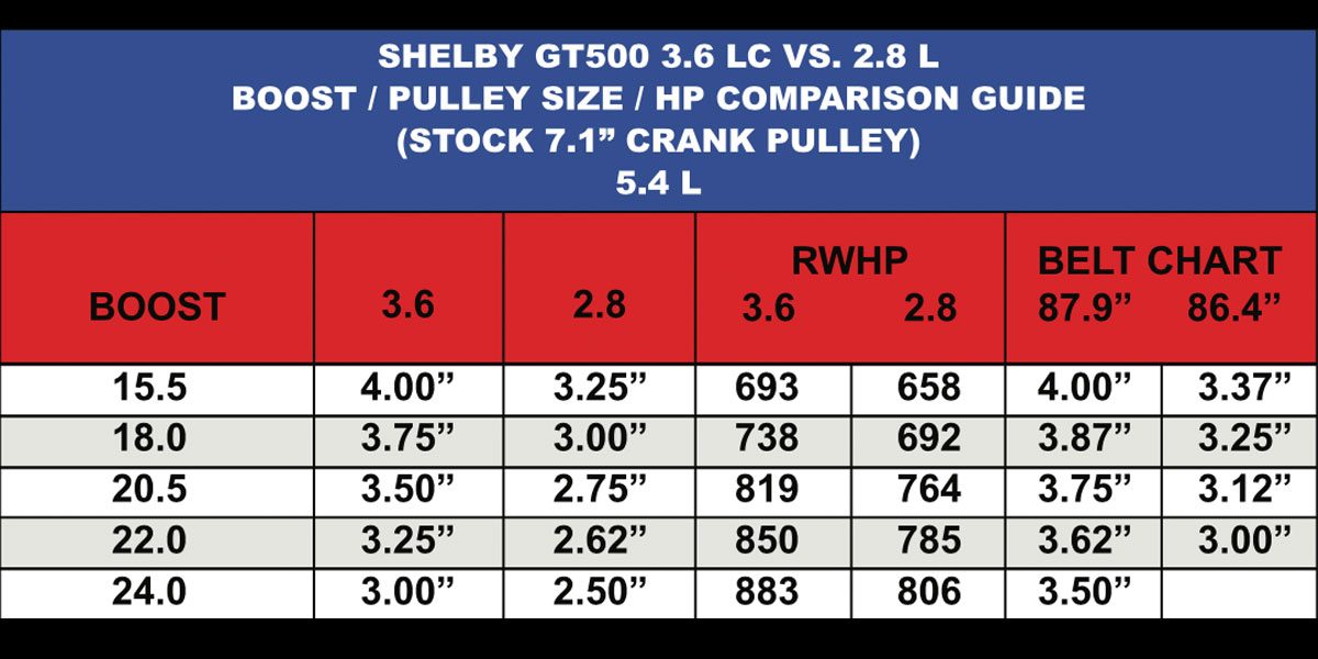 shelby gt lc   comparison boost pulley size hp guide kenne bell