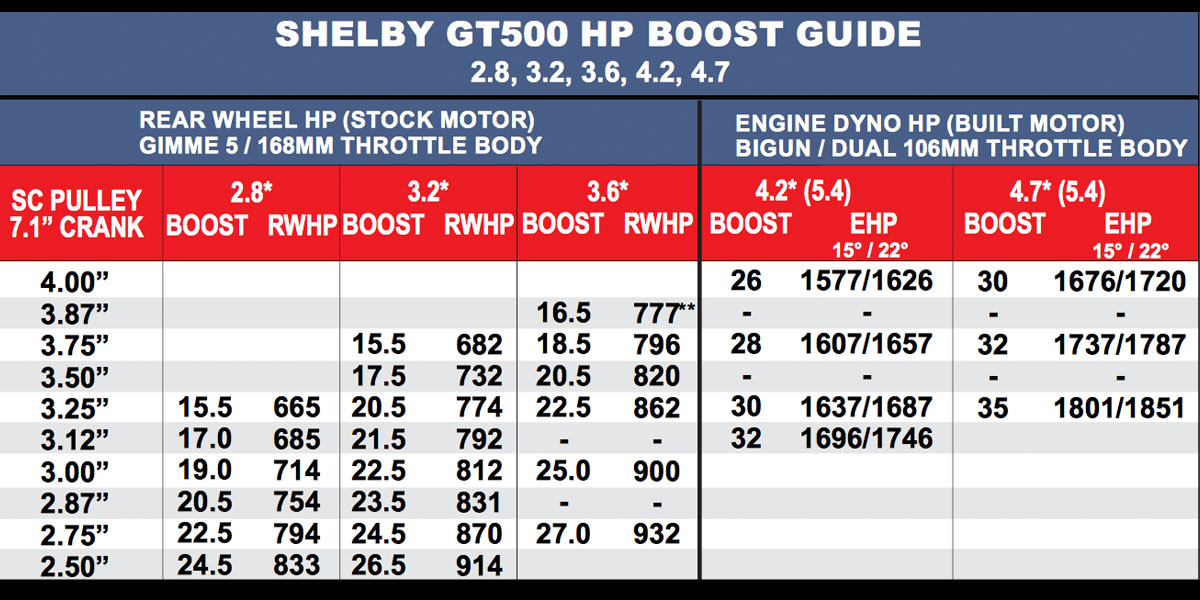 Shelby GT500 HP BOOST GUIDE 2 8, 3 2, 3 6, 4 2, 4 7 | Kenne Bell